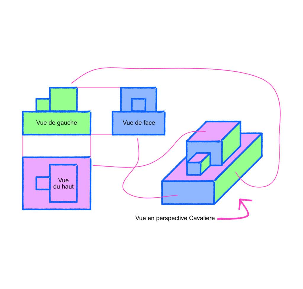schéma explicatif de la perspective cavalière